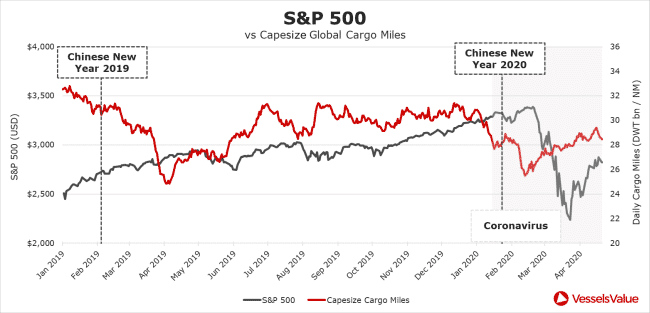 S&P 500 vs Capesize Global Cargo Miles