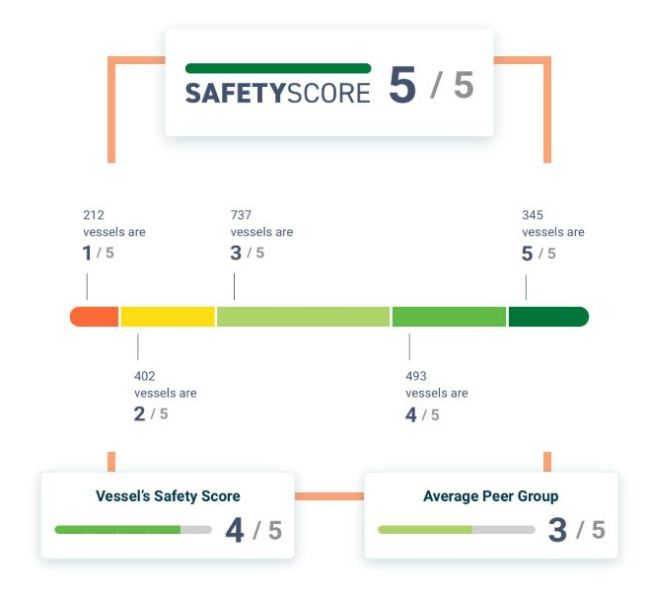 Safety Score Rightship