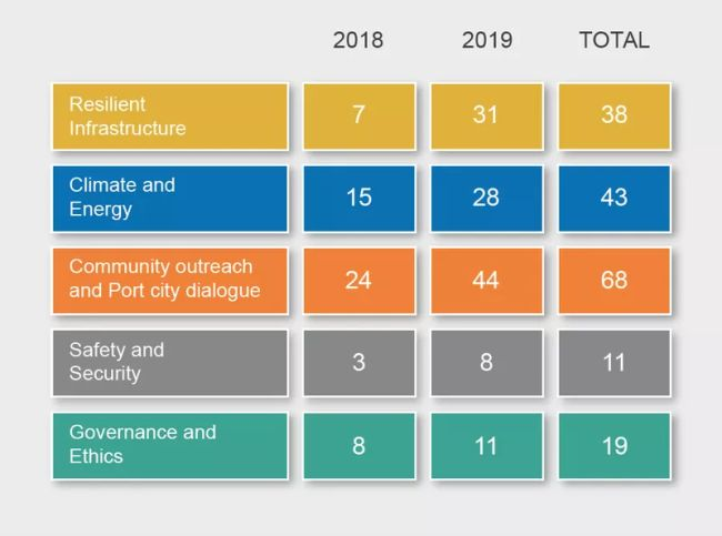 The WPSP Project Portfolio as of 31 December 2019