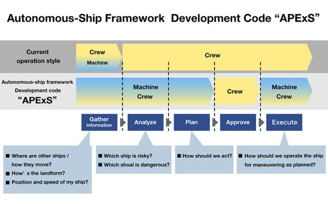 autonomous ship framework development code apexs