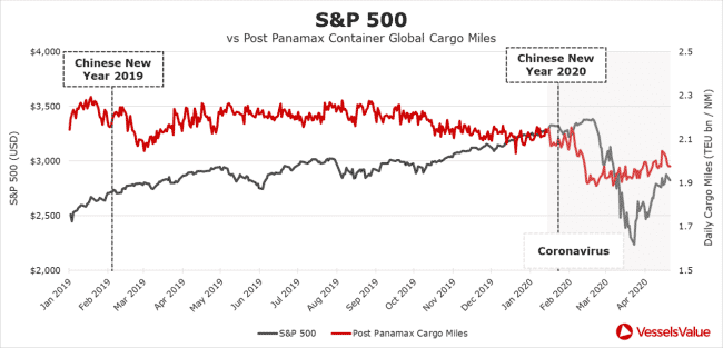 s&P 500 vs post panamax container global cargo miles