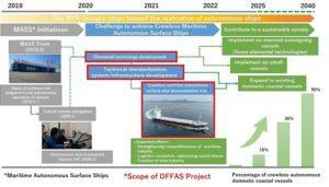 Conceptual image of the realization of crewless autonomous ships