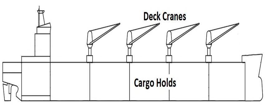 Supramax Bulk Carriers