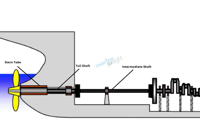 Tail shaft arrangement