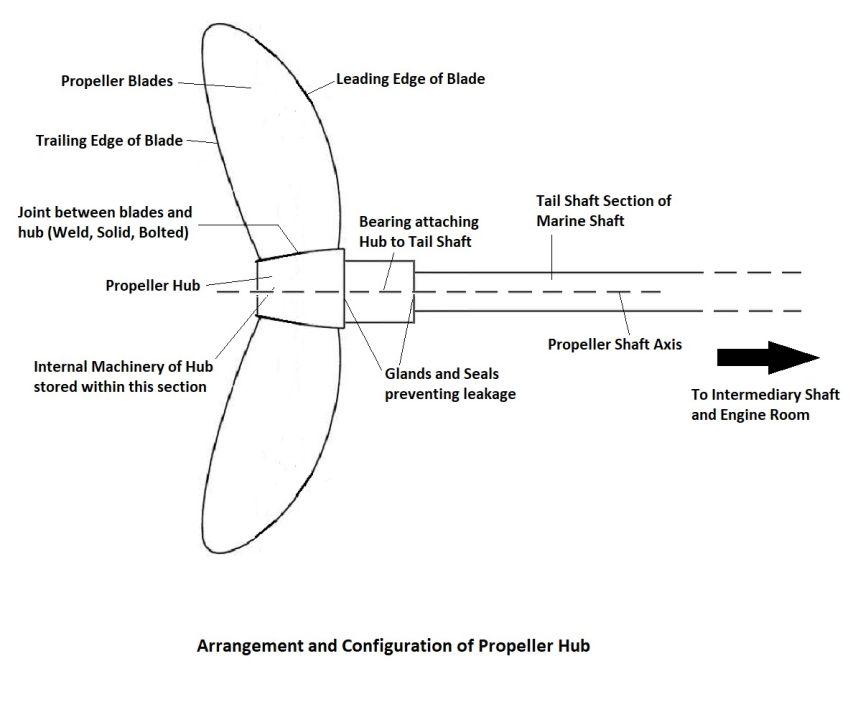 Understanding Propeller Hubs