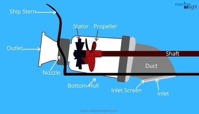Water Jet Propulsion