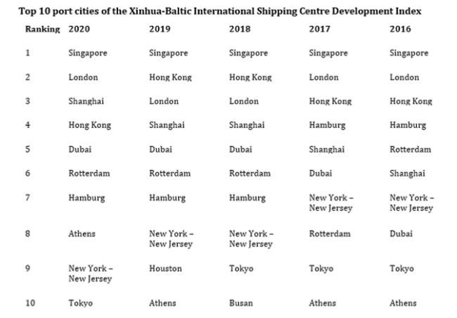 top 10 cities