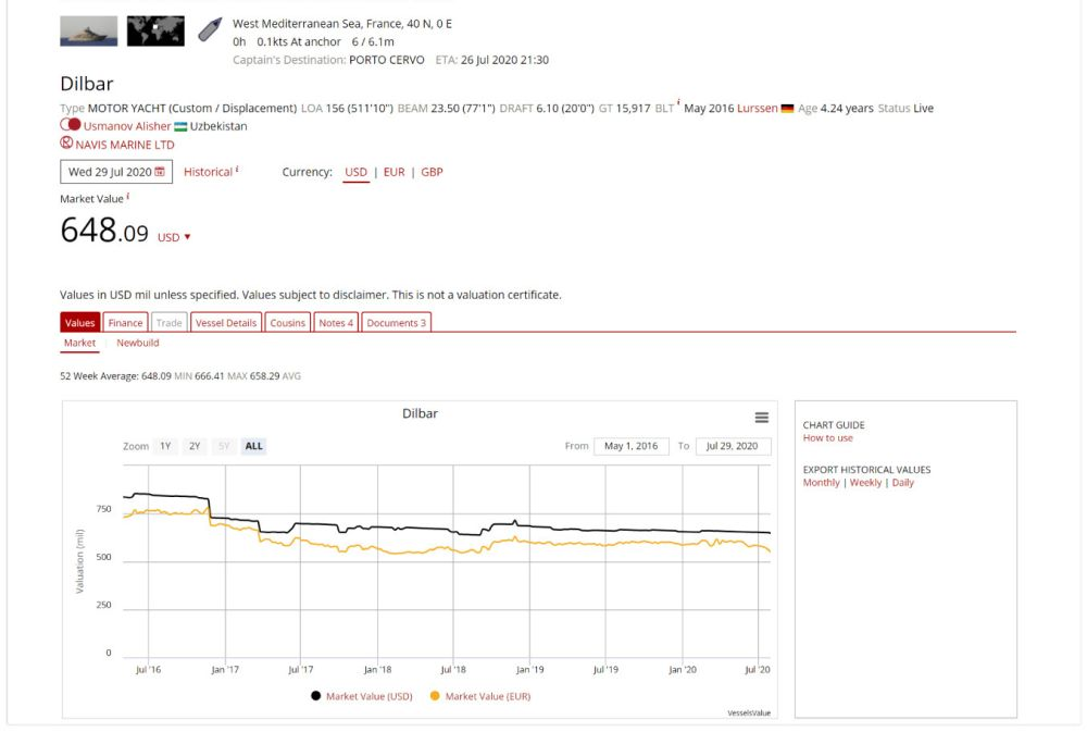 transparency into opaque market vesselsvalue