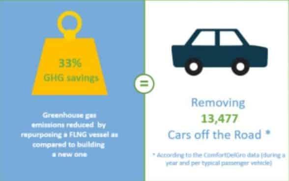 33% GHG saving