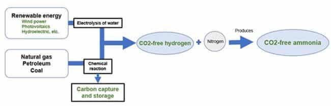 CO2-free hydrogen
