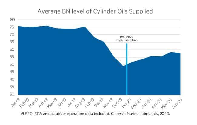 Chart illustrating average BN level of cylinder oils supplied