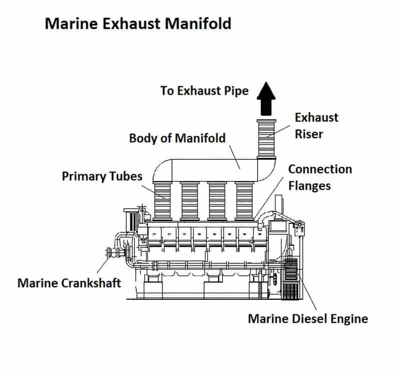 Ultimate Guide to the Marine Exhaust Manifold