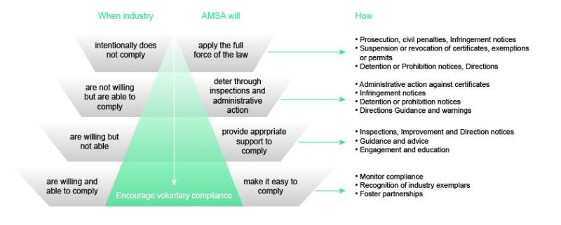 compliance-levels - AMSA Compliance Plan 2020-21