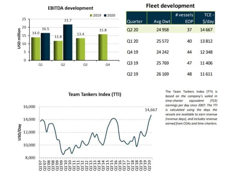 fleet growth developtment team tankers