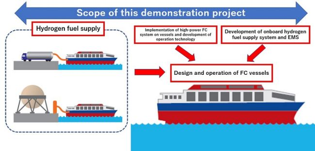 Demonstration Project Begins for Commercialization of Vessels Equipped with High-power Fuel Cells