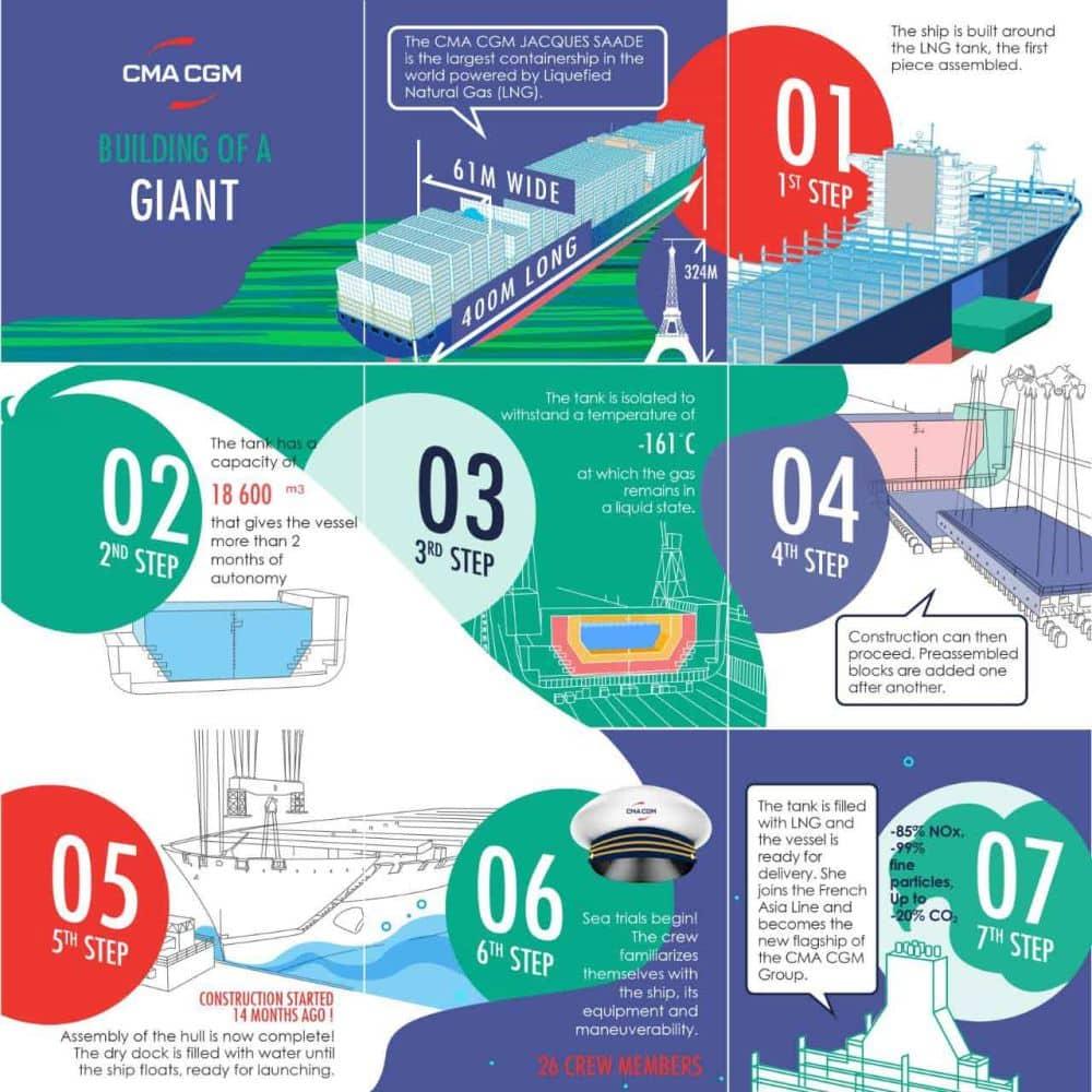 Infographie Construction EN - Site business