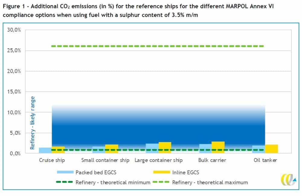 Scrubbers Beat Compliant Fuel In Race To Reduce CO2 Emissions