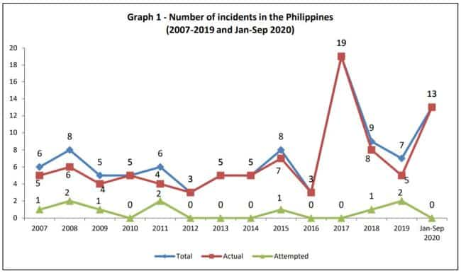 number of incidents in philippines