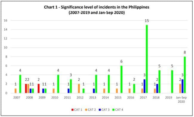 signifinicance level of incidents
