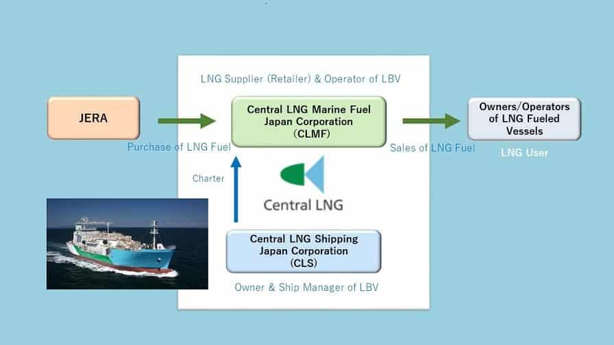 LBV chart