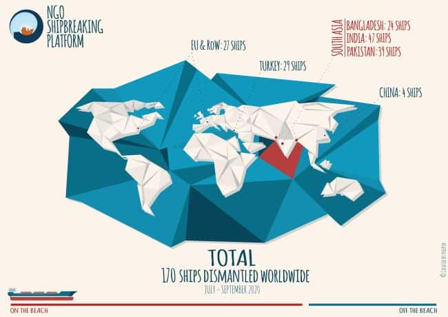 NGO shipbreaking report Q3 2020
