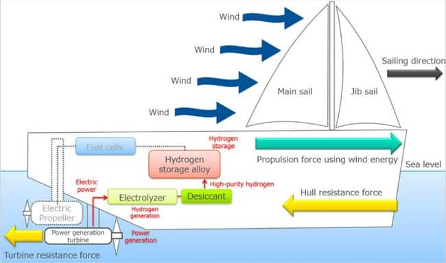 Strong wind periods wind energy propulsion and hydrogen storage