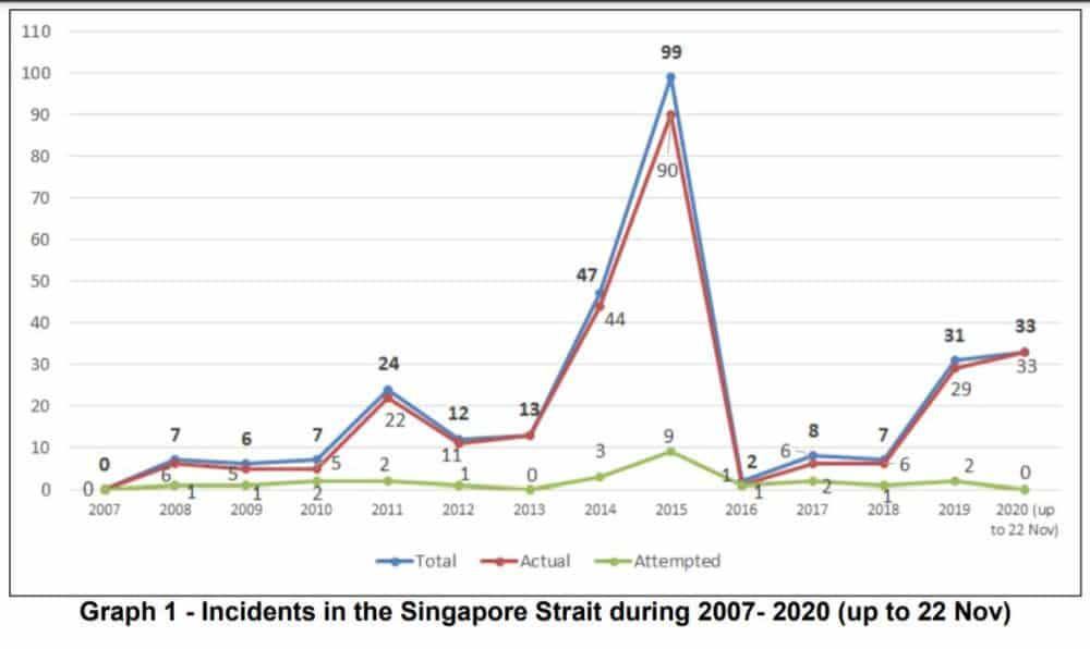graph 1 incidents in the singapore strait during 2007 - 2020