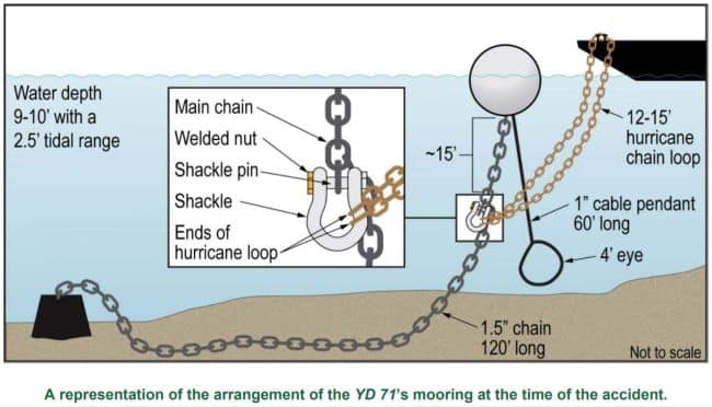 representation of arrangement of YD 71's mooring at the time of the accident