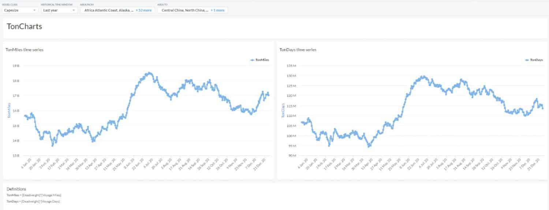 Capesize segment TonMiles and TonDays over time