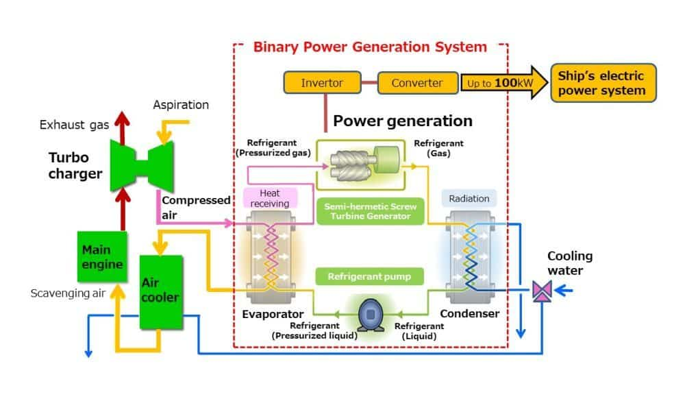 How the binary cycle power generation system works on a ship