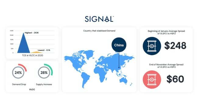 Signal look back at 2020 The headwinds, tailwinds and everything in between