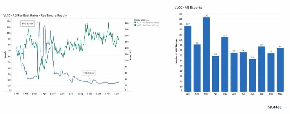 VLCC supply rates and fixtures