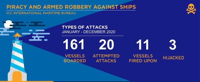 IMB's annual piracy report 2020