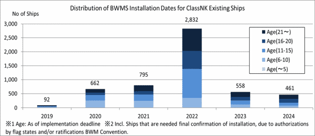 Distribution of BWMS Installation dates