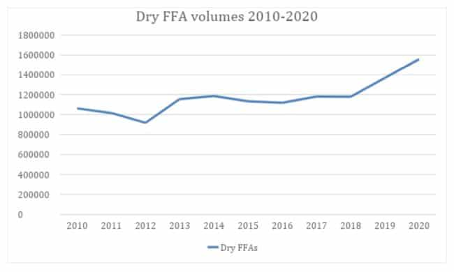 Dry ffa volumes 2010-2020