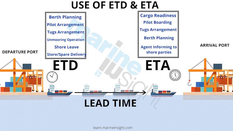 ETD and ETA USE