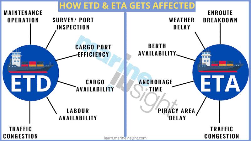 ETD and ETA affect