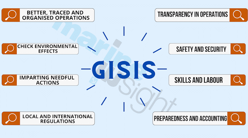 ROLE OF GISIS