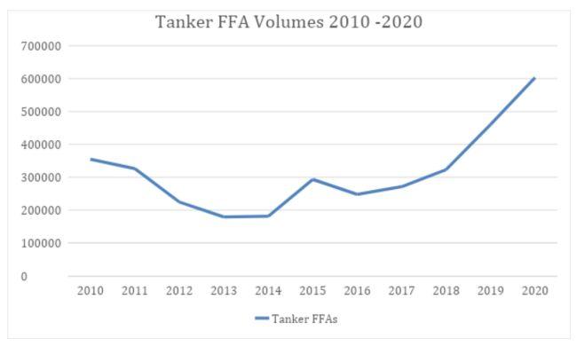 Tanker ffa volumes 2010-2020
