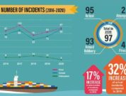 piracy and armed robbery against ships in asia