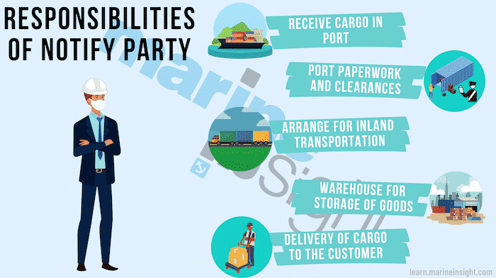 responsibility of Notify Party