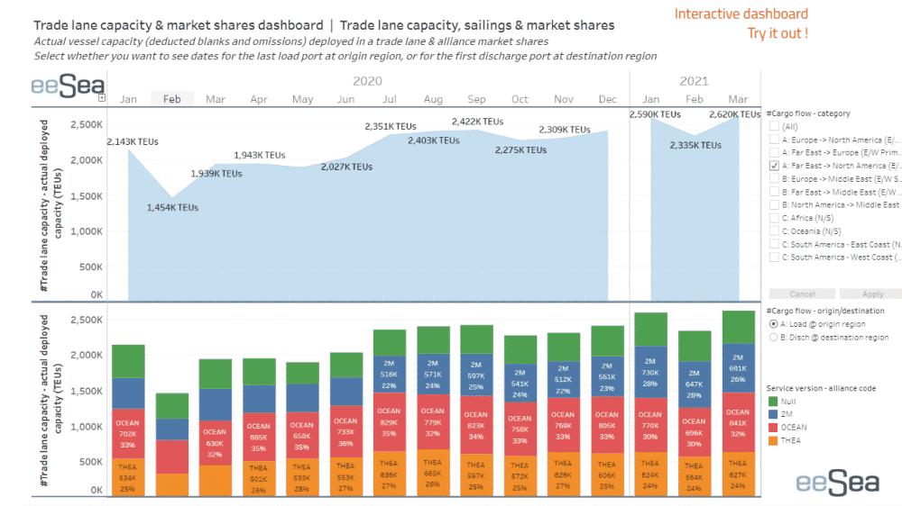trade lane capacity