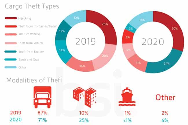 BSI-2019-vs-2020-Cargo-Theft-Trends