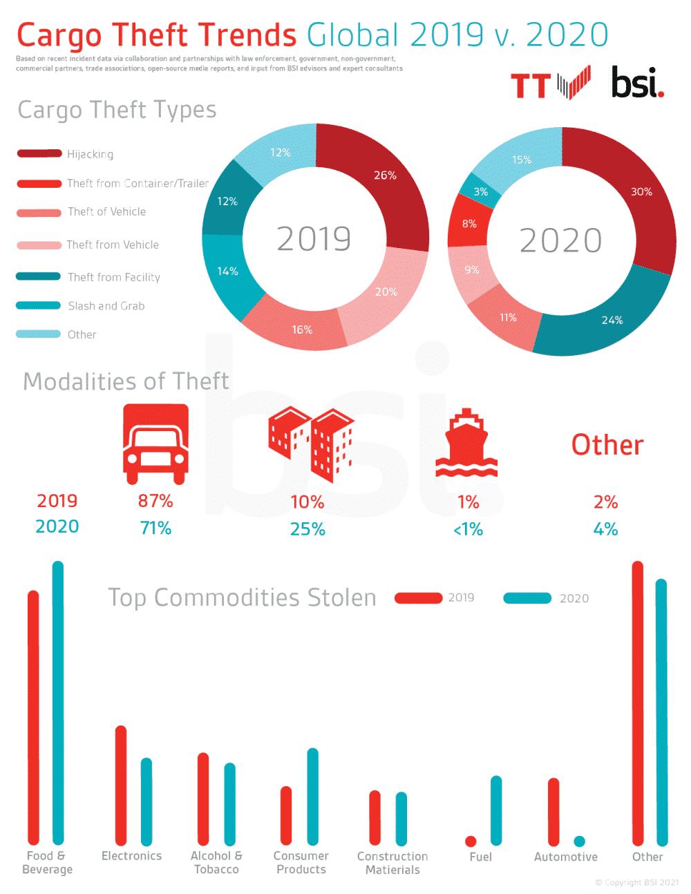 BSI 2019 vs 2020 Cargo Theft Trends