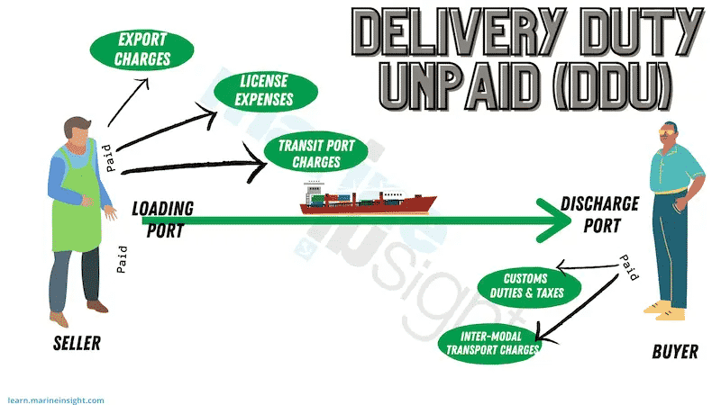 Delivery Duty Unpaid (DDU)