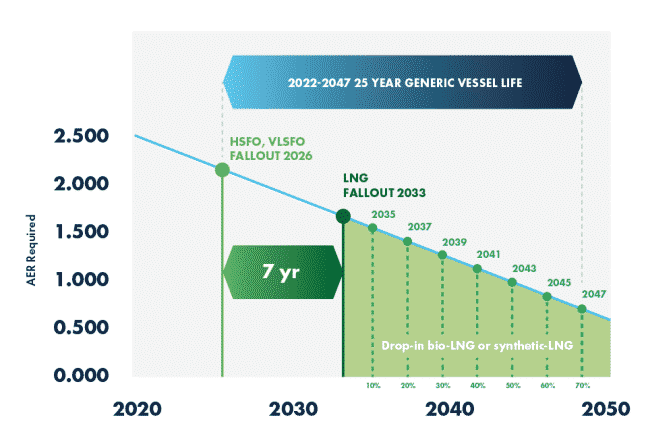 Every 10% Of Bio-LNG Drop-In Gives Another Two Years 'Runway Extension' For GHG Reduction Compliance