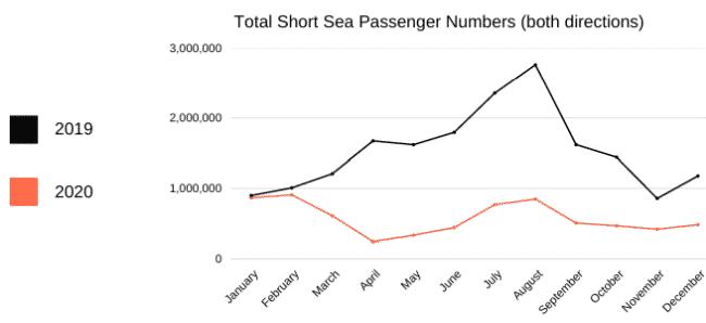 Total Short sea passenger numbers