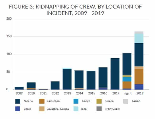 Piracy in gulf of guinea