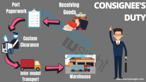 Role of consignee