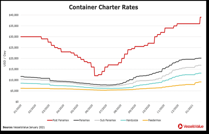 container charter rates